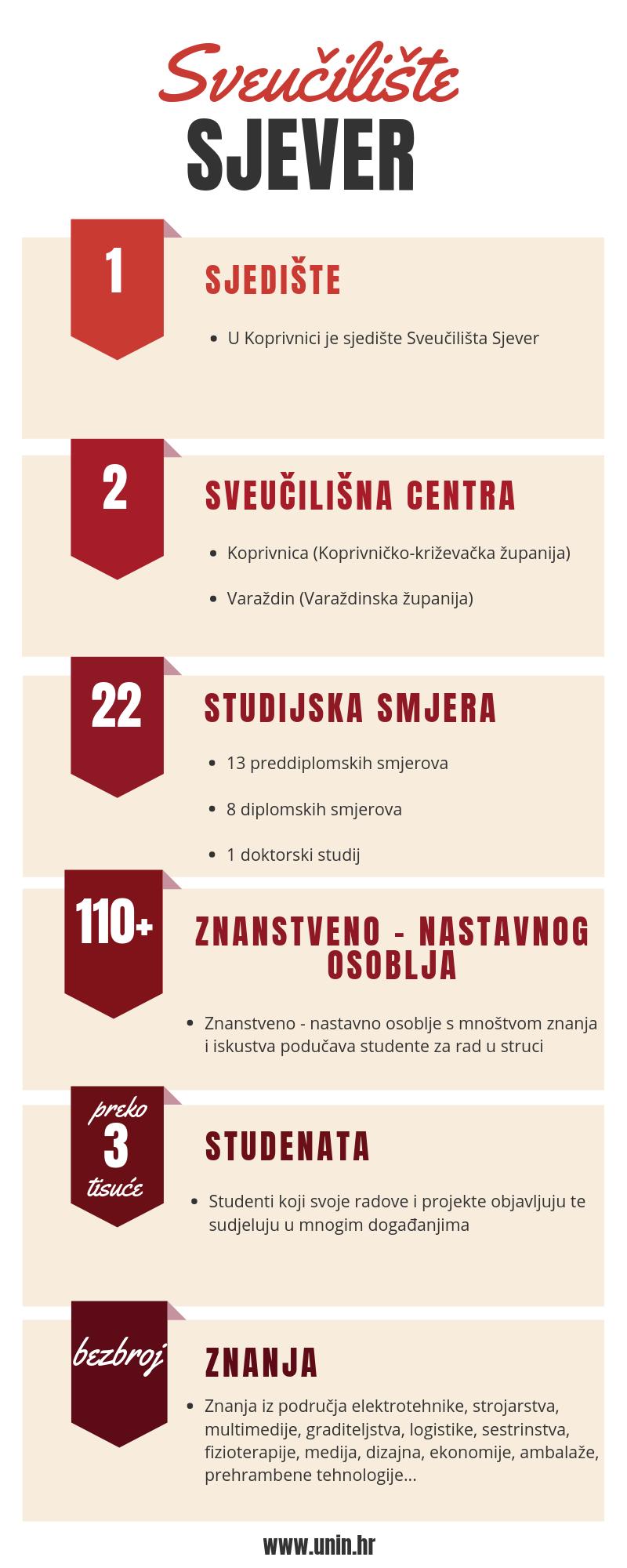 Infografika Sveučilišta Sjever